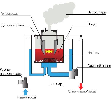Принцип работы электродного